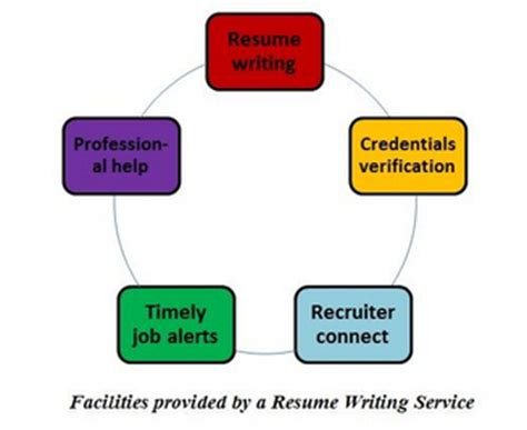 Professional Resume Services Online In Michigan
